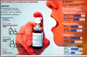 farmaco-con-marihuana-sativex-cannabis