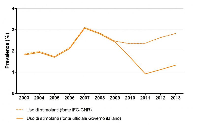 Uso di stimolanti 2003-2012 - Fonte IFC-CNR vs fonte privata Governo Italiano
