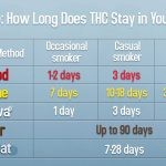 Misurazione del THC nelle Urine e nel Sangue
