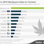 """Grafico: Il mercato della Cannabis in america nel 2015 supera tutti gli altri """"prodotti"""" di consumo"""