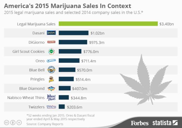 amerciacannabis