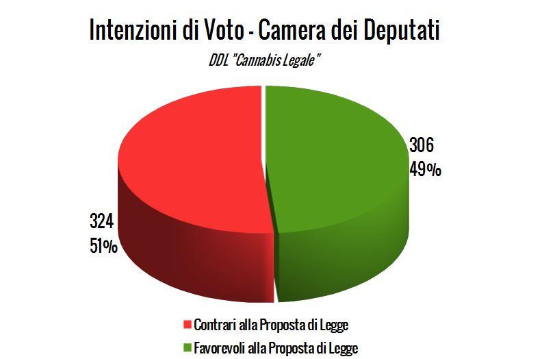 """Intenzioni di Voto DDL """"Cannabis Legale"""" – Aggiornate al 27 luglio 2016"""
