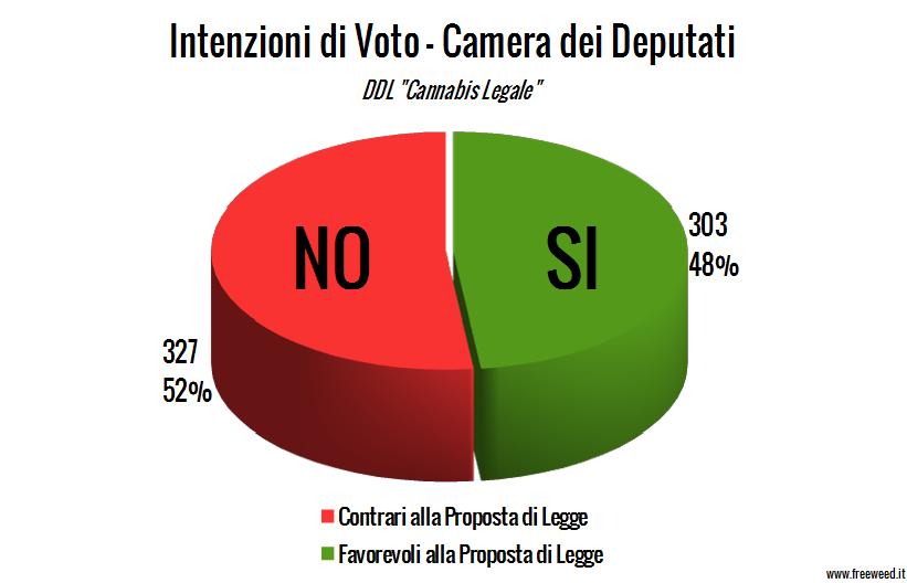 """Statistiche sulle Intenzioni di Voto DDL """"Cannabis Legale"""""""