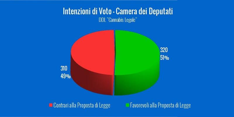 """Intenzioni di Voto DDL """"Cannabis Legale"""" – Aggiornate al 30 agosto 2016"""