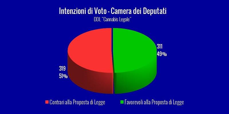 """Intenzioni di Voto DDL """"Cannabis Legale"""" – Aggiornate al 2 agosto 2016"""