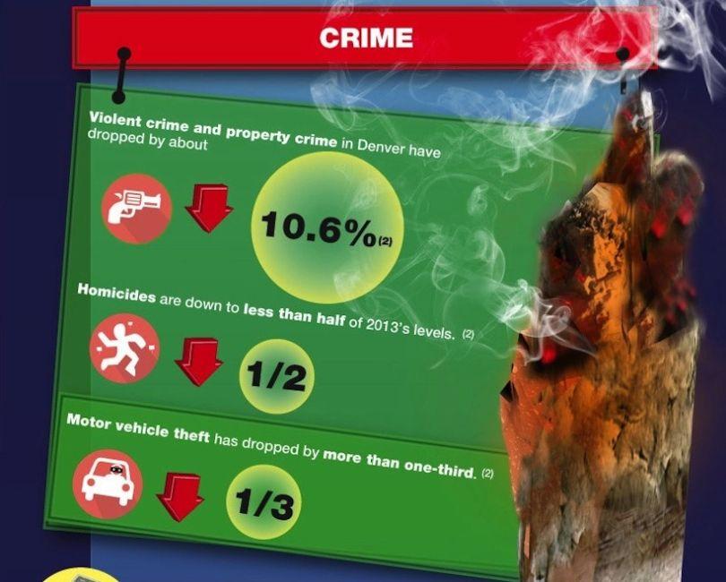 Studio Italiano: La legalizzazione della Cannabis ricreativa riduce il numero di stupri e furti