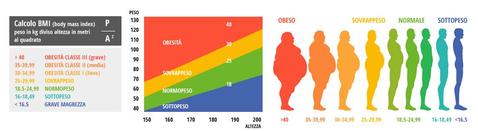 I consumatori di cannabis hanno un indice di massa corporea inferiore rispetto a chi non consuma
