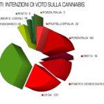 Intenzioni di Voto (per Partiti) sulla Cannabis alla Camera ed al Senato